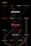 Timeline des fims Marvel